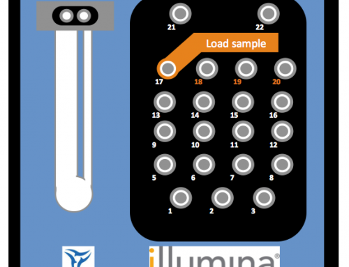 My predictions for Illumina's JP Morgan announcments