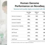NovaSeq data quality comparison