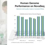 NovaSeq data quality across the human genome