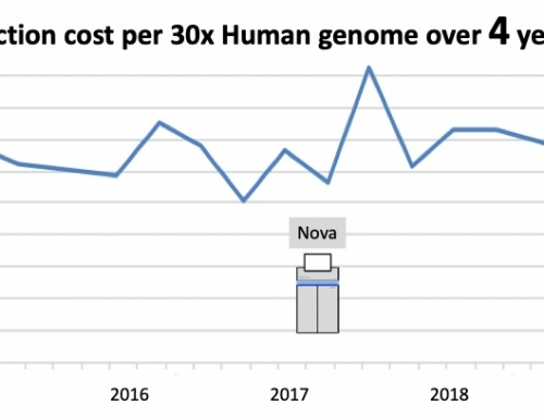 Will the $1000 genome celebrate its 5th birthday?