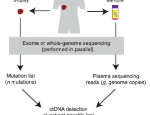 Tumour-informed sequencing to increase the sensitivity of ctDNA liquid biopsy