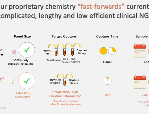 Avida Biomed: early cancer detection with methylation