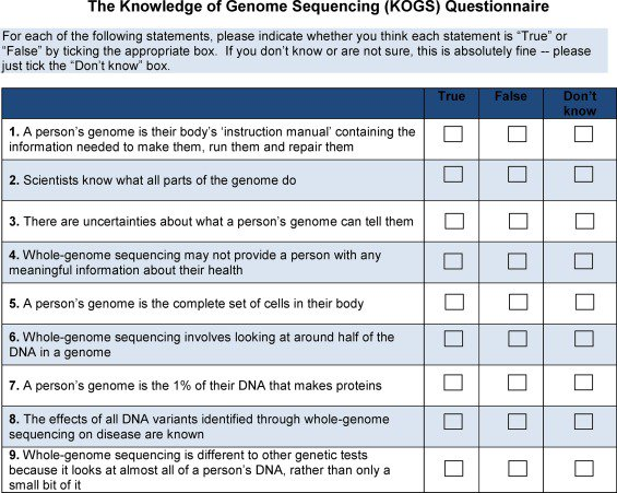 What do people know about genome sequencing and medicine?